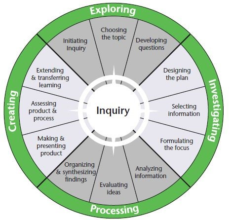 Circle showing the four stages of research - Exploring, Investigating, Processing and Creating